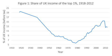figure-1-top-1-uk-income