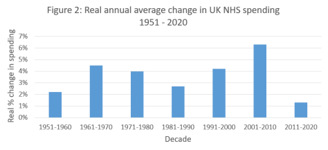 Figure - Kings Fund NHS spend 1951-2020
