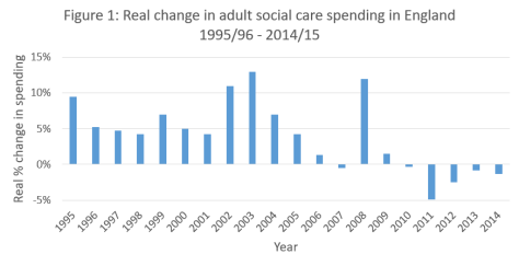 Figure - Kings Fund social care spend 1995 to 2015