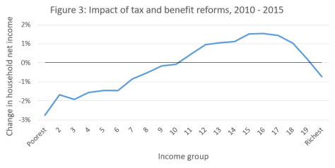 Figure - Tax and benefit reforms IFS 2010 to 2015
