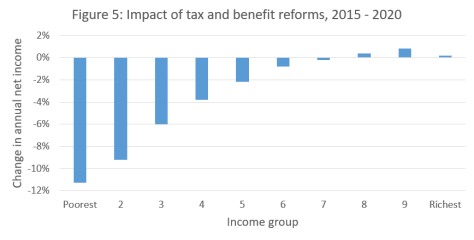 Figure - Tax and benefit reforms IFS 2015 to 2020