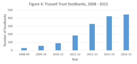 Figure - Trussell Trust foodbanks 2008 to 2015