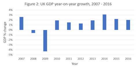 Figure - GDP growth 2007 - 2016