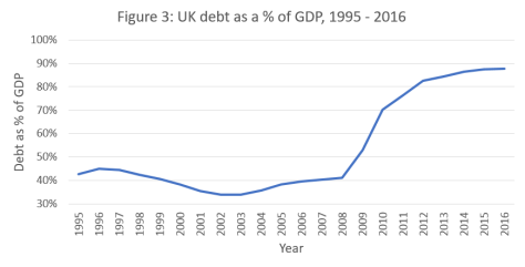 Figure - UK Debt as percent of GDP 1995 - 2016