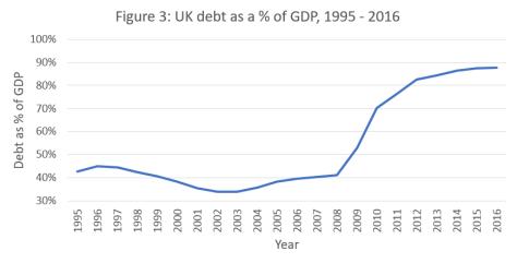 Figure - UK Debt as percent of GDP 1995 - 2016