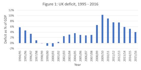 Figure - UK Deficit 1995 -2016