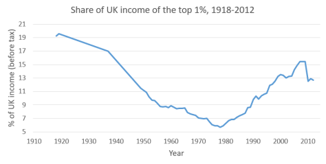 Graph - Top 1% UK income