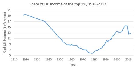 Graph - Top 1% UK income